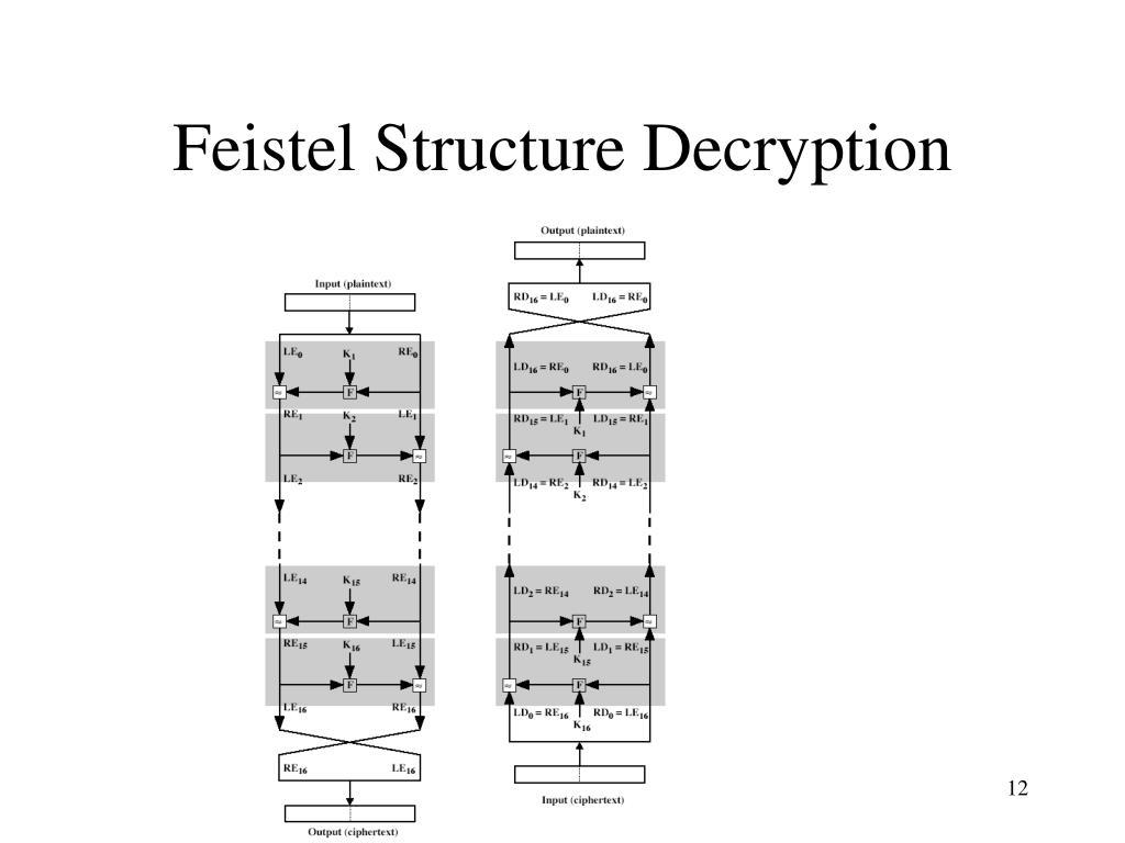 Feistel Structure Decryption