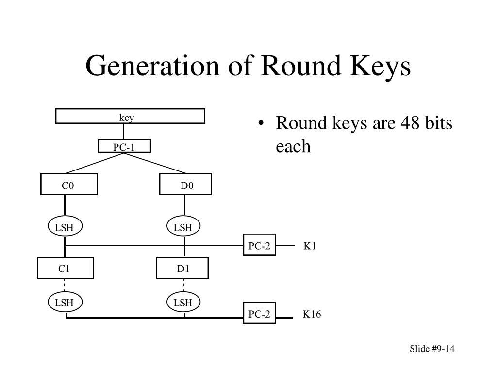 Generation of Round Keys