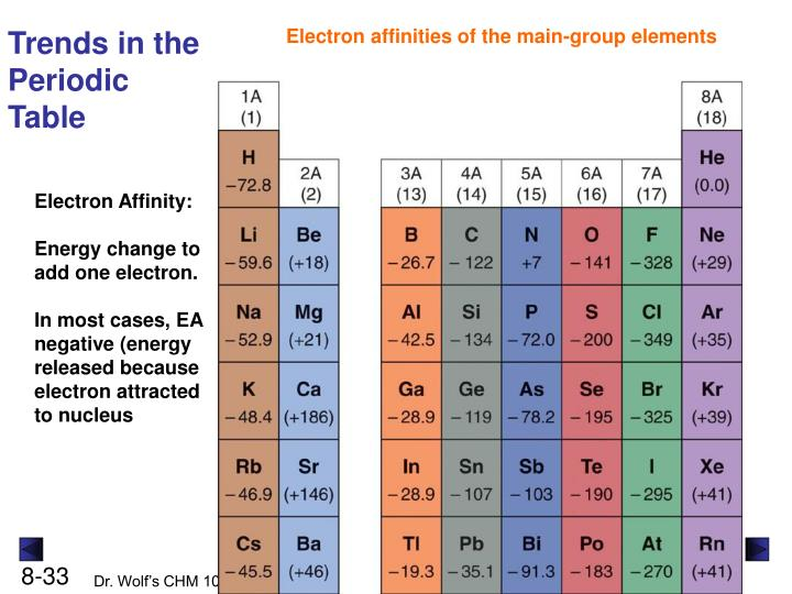 Ppt Chapter 8 Electron Configuration And Chemical Periodicity
