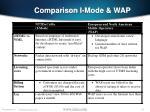 comparison i mode wap