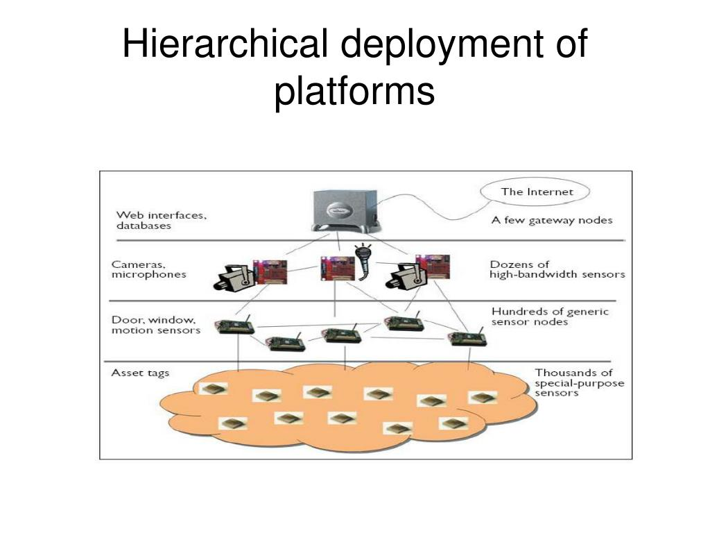 Hierarchical deployment of platforms