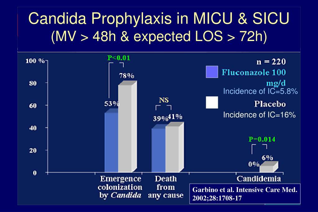 Candida Prophylaxis in MICU & SICU