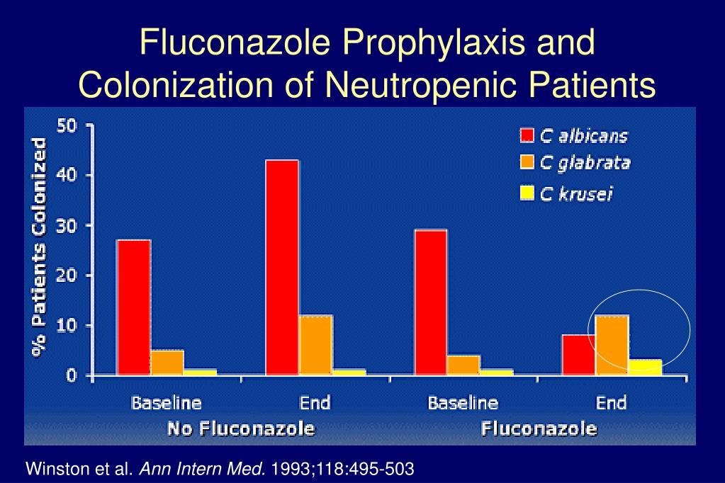 Fluconazole Prophylaxis and Colonization of Neutropenic Patients