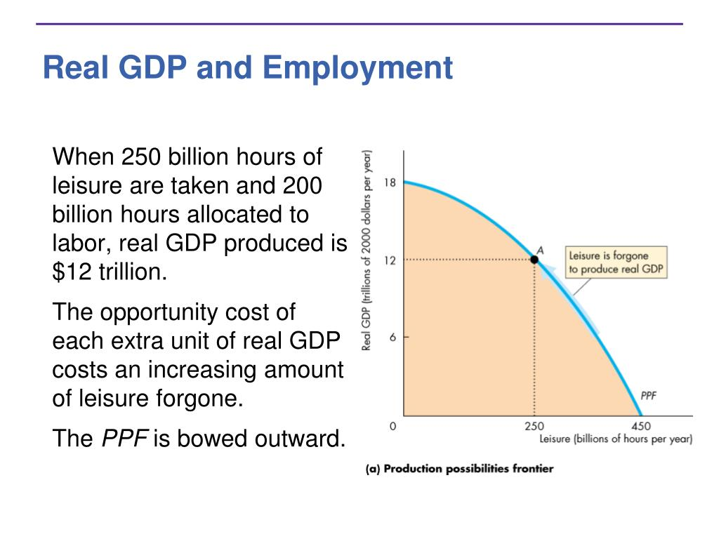 Real GDP and Employment