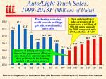 auto light truck sales 1999 2013f millions of units