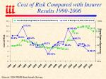 cost of risk compared with insurer results 1990 2006