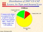 distribution of 2007 us cat losses by type and insured loss
