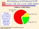distribution of us insured cat losses tx fl vs us 1980 2006