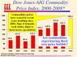 dow jones aig commodity price index 2000 2008