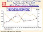 energy insurer capacities and average rating levels 1993 2008 excl gulf of mexico windstorm