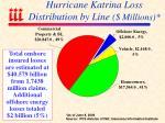 hurricane katrina loss distribution by line millions