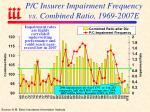 p c insurer impairment frequency vs combined ratio 1969 2007e