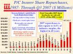 p c insurer share repurchases 1987 through q3 2007 millions