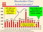 shareholder class action lawsuits