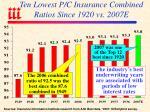 ten lowest p c insurance combined ratios since 1920 vs 2007e