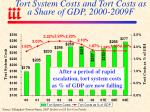 tort system costs and tort costs as a share of gdp 2000 2009f