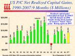 us p c net realized capital gains 1990 2007 9 months millions
