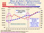 wage salary disbursements payroll base vs workers comp net written premiums