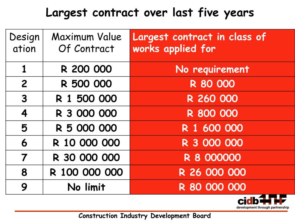 Largest contract over last five years
