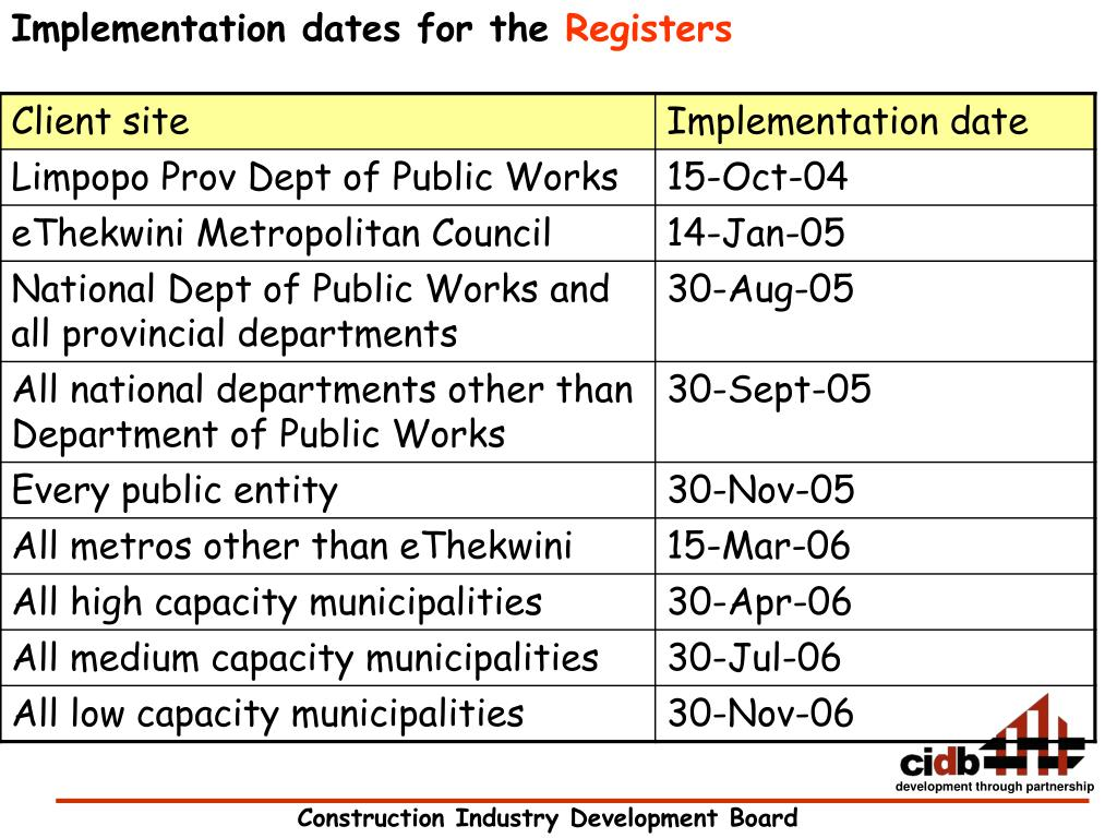 Implementation dates for the