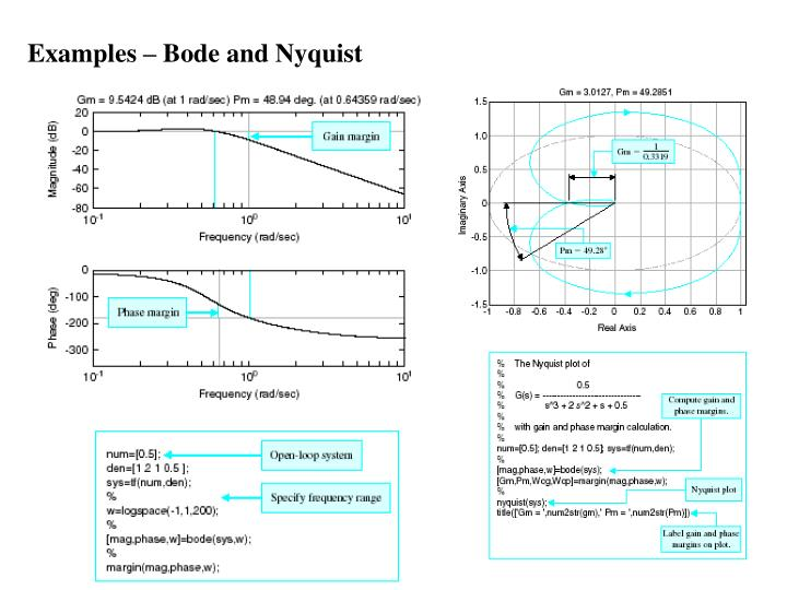 Examples – Bode and Nyquist