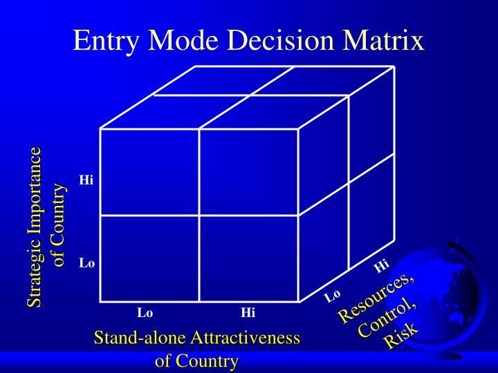 Entry mode decision matrix