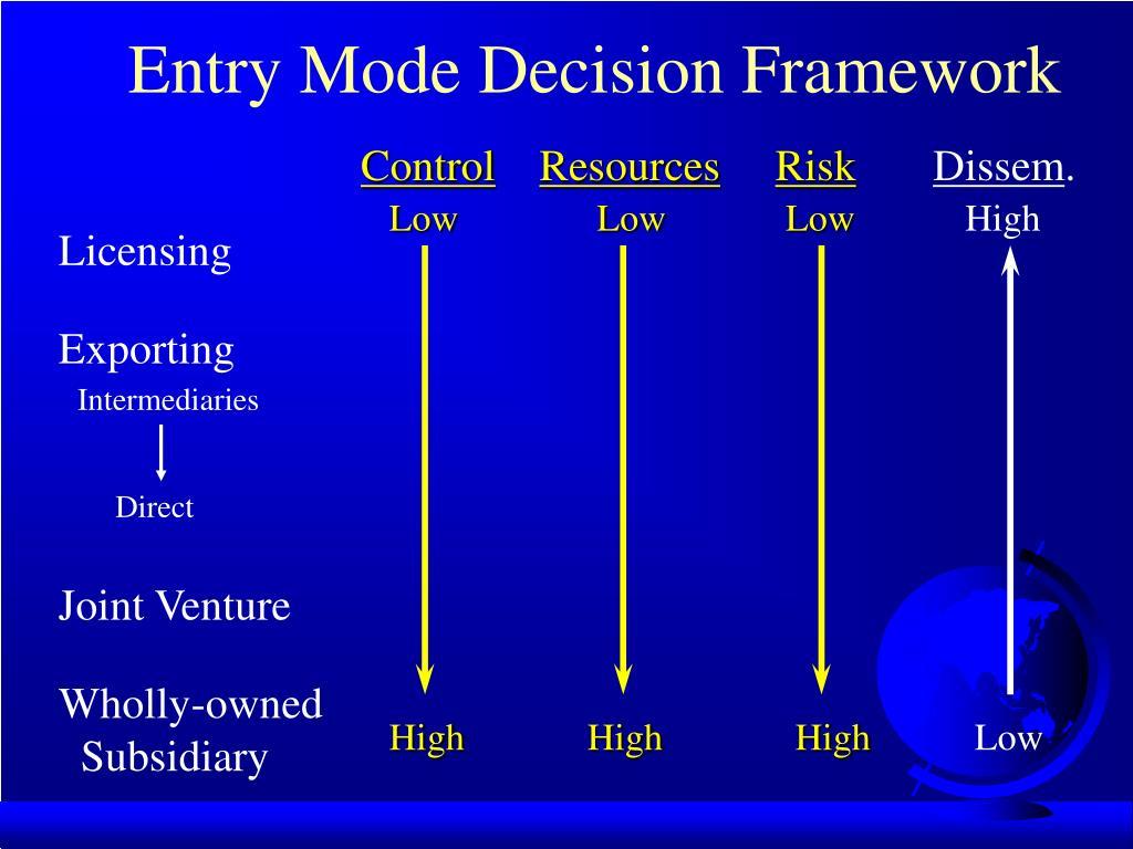 Entry Mode Decision Framework