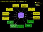 implementation complexity key data sources