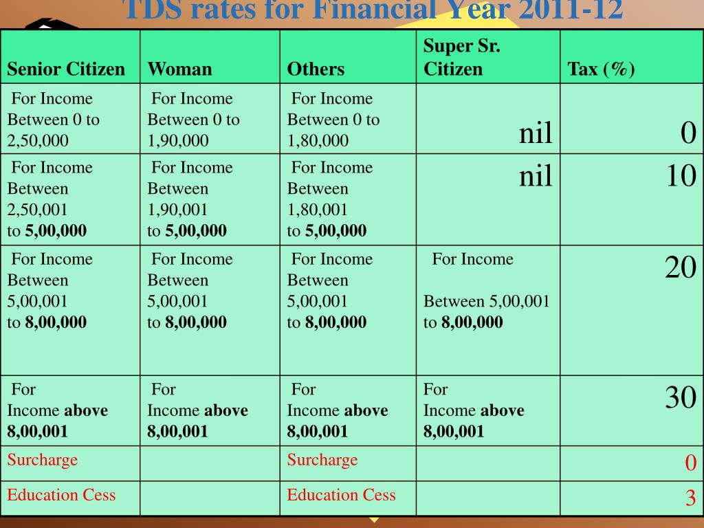 TDS rates for Financial Year 2011-12