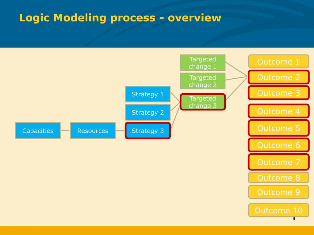 Logic Modeling process - overview