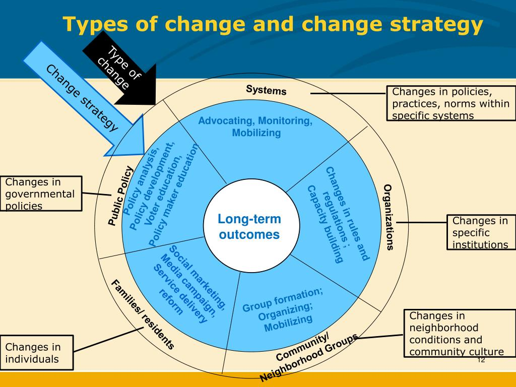 Types of change and change strategy