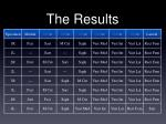 the results9