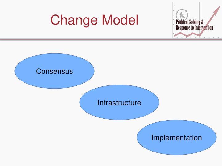 Change Model