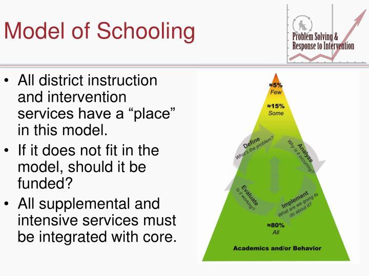 Model of Schooling