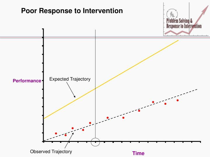 Poor Response to Intervention