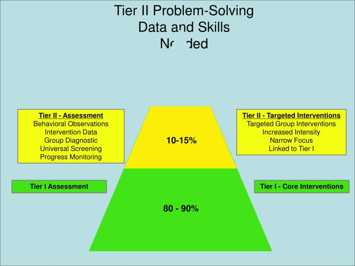 Tier II Problem-Solving