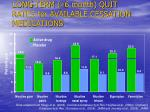long term 6 month quit rates for available cessation medications
