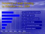 prevalence of adult smoking by education u s 2004