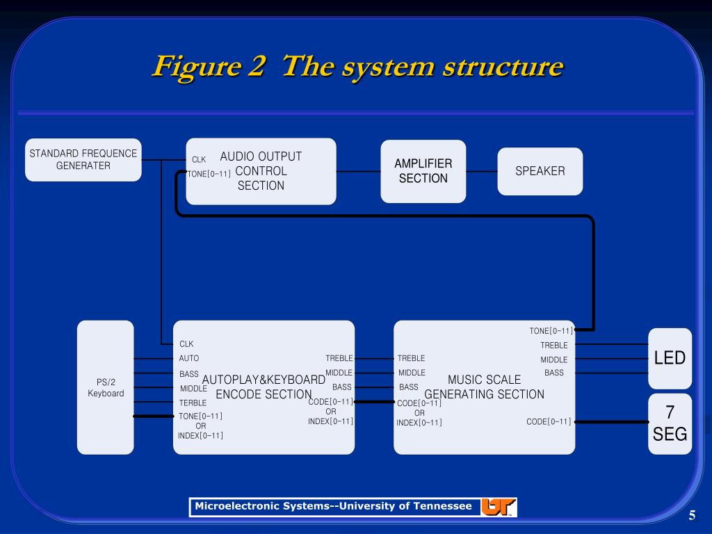 Figure 2  The system structure