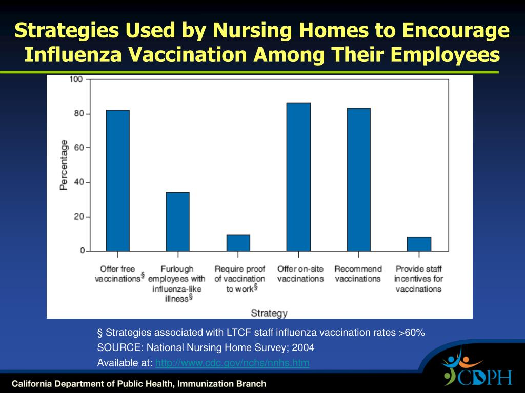 Strategies Used by Nursing Homes to Encourage Influenza Vaccination Among Their Employees