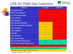 liee for pg e gas customers