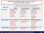 the charles e schmidt college of science at davie draft revision for 2008
