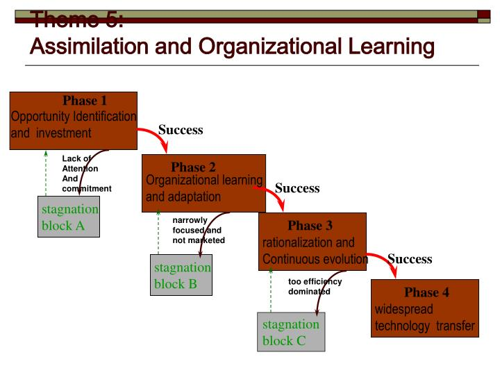 the organisational learning and the learning organisation essay To improve your ability to understand a difficult book or passage, you might start by finding the organization pattern this may sound more difficult than it really is there are a few ways that writers can choose to organize their work, and the organization depends very much on the topic if you.