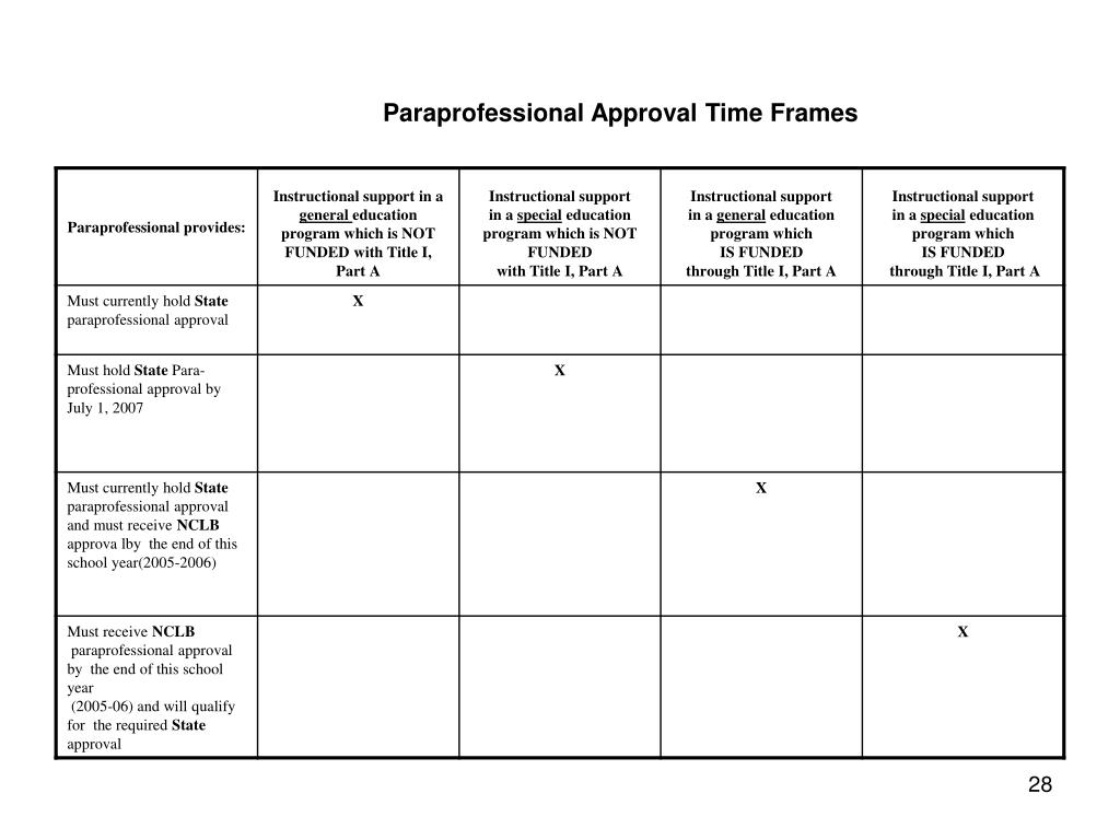 Paraprofessional Approval Time Frames