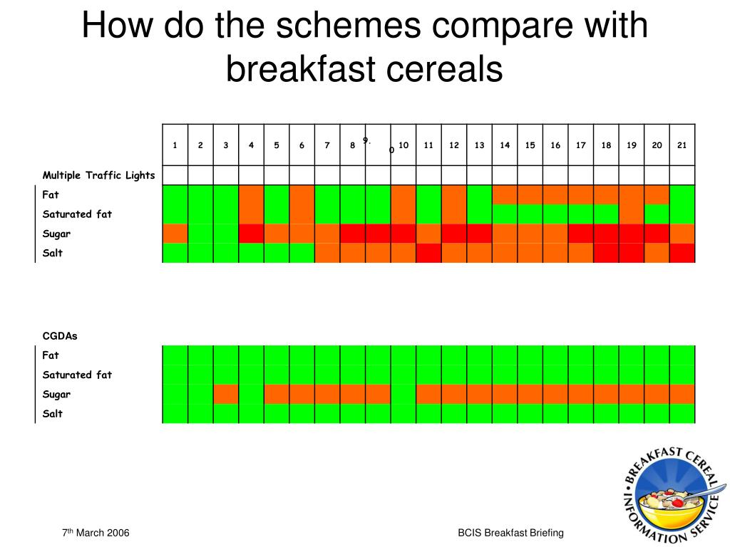How do the schemes compare with breakfast cereals