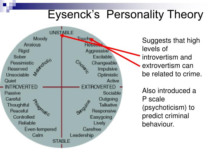 six major tenants of personality theory The major theories include the theory of evolution has wide-ranging implications on personality psychology personality viewed through the lens of.