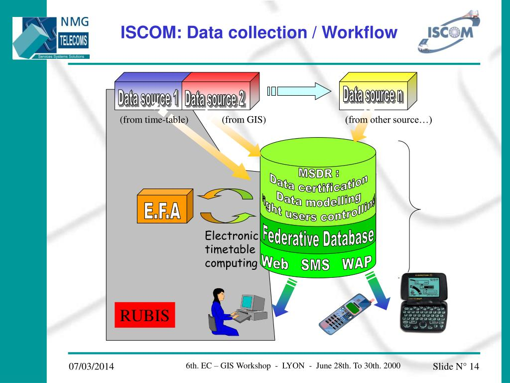 Data source n