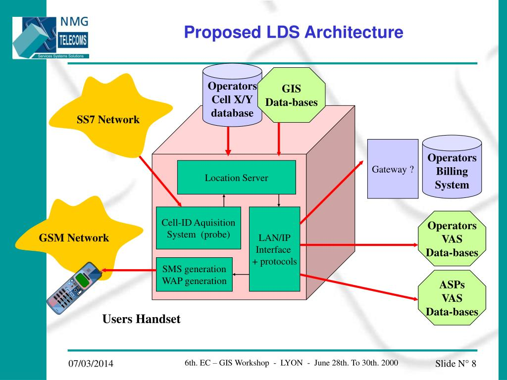Proposed LDS Architecture