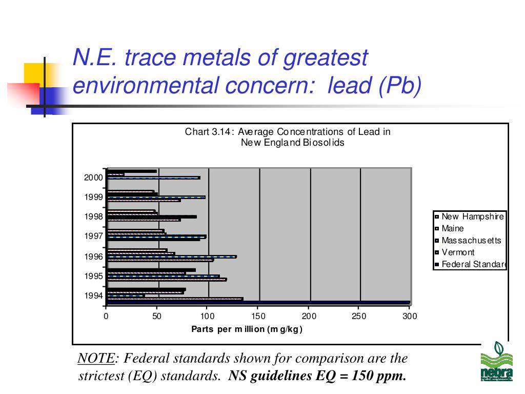 N.E. trace metals of greatest