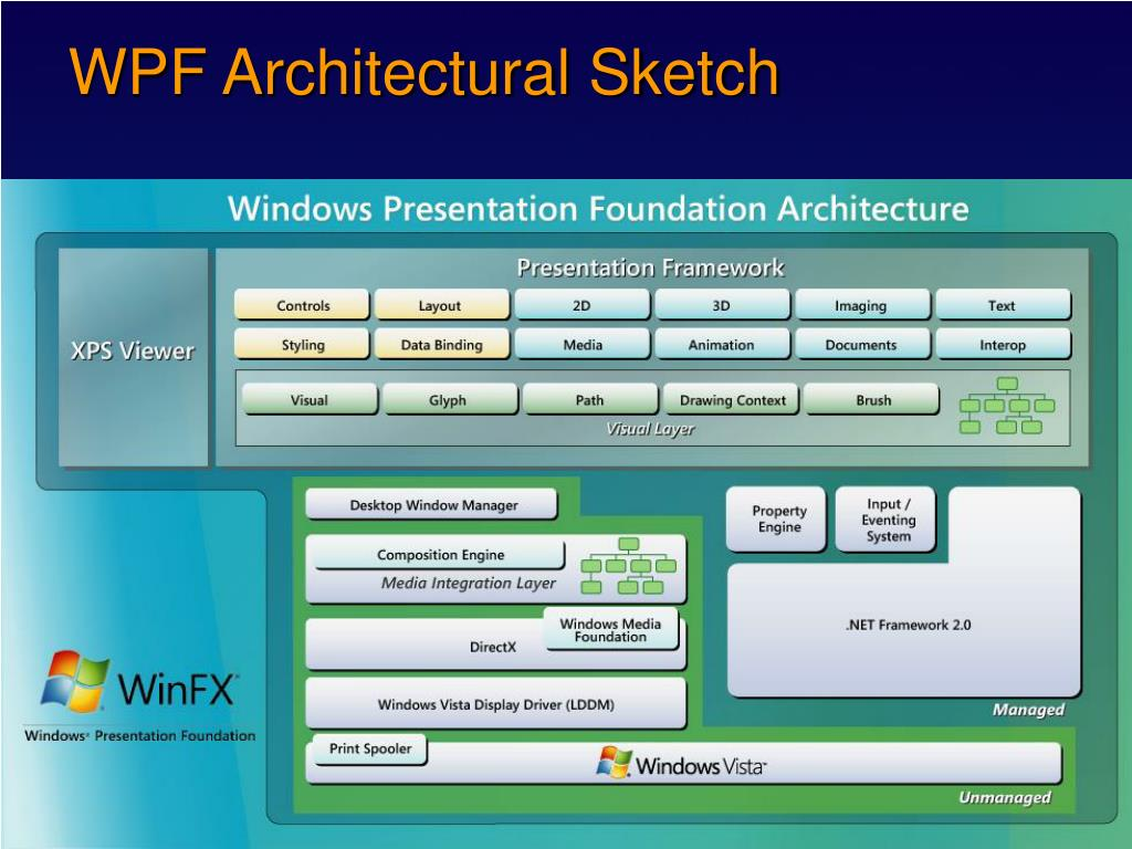 PPT - Windows Presentation Foundation (WPF) PowerPoint Presentation
